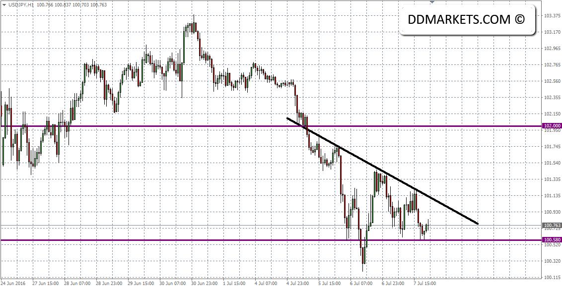 USDJPY 60min Chart II 07/07/16