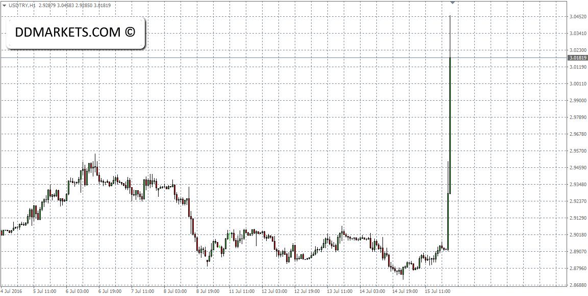 USDTRY 60min Chart 17/07/16