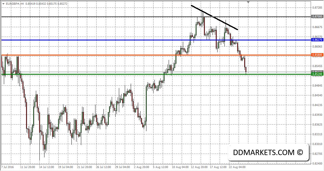 EURGBP 4hr Chart 24/08/16
