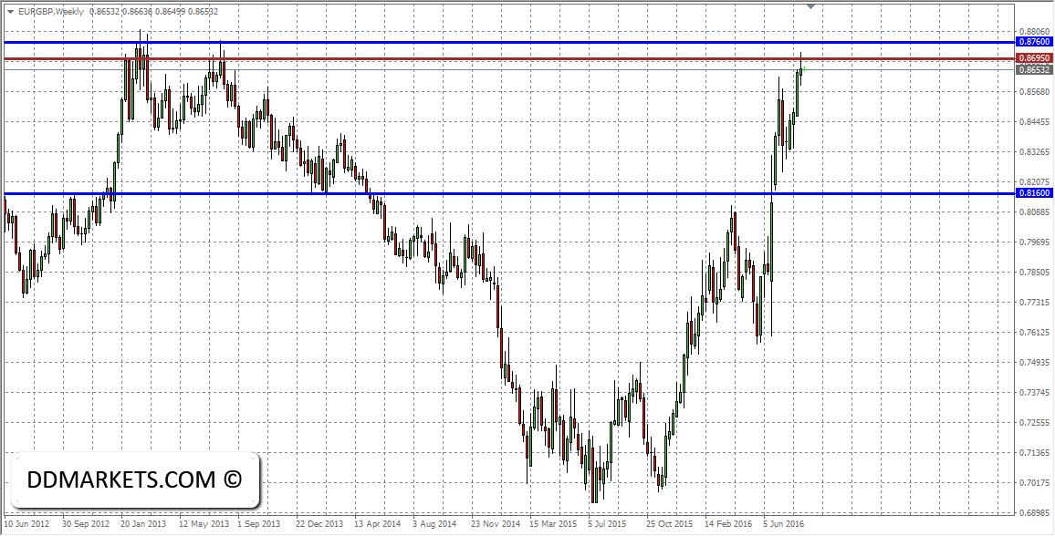 EURGBP Weekly Chart II 21/08/16