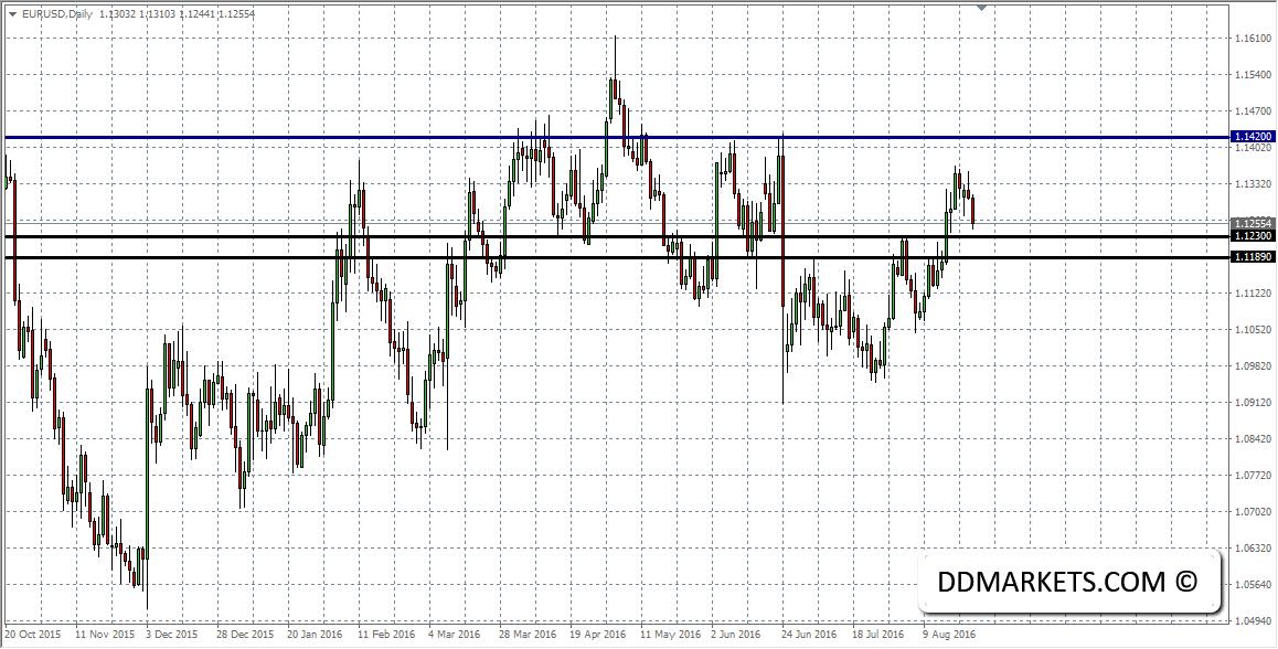 EURUSD Daily Chart II 24/08/16