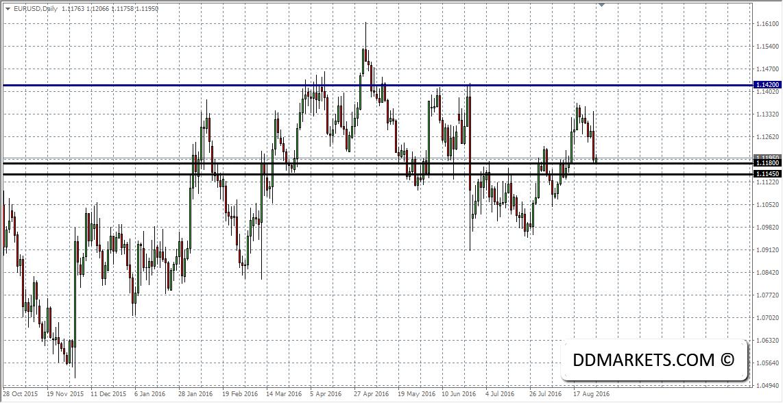 EURUSD Daily Chart II 29/08/16