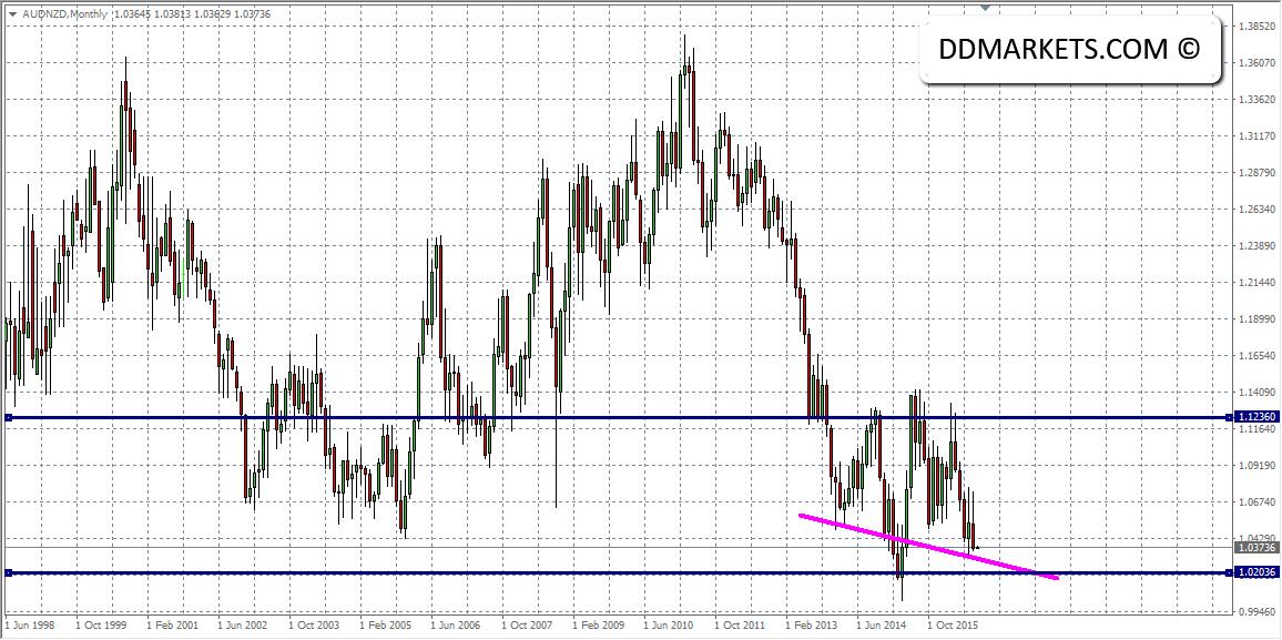 AUDNZD Monthly Chart II 31/08/16
