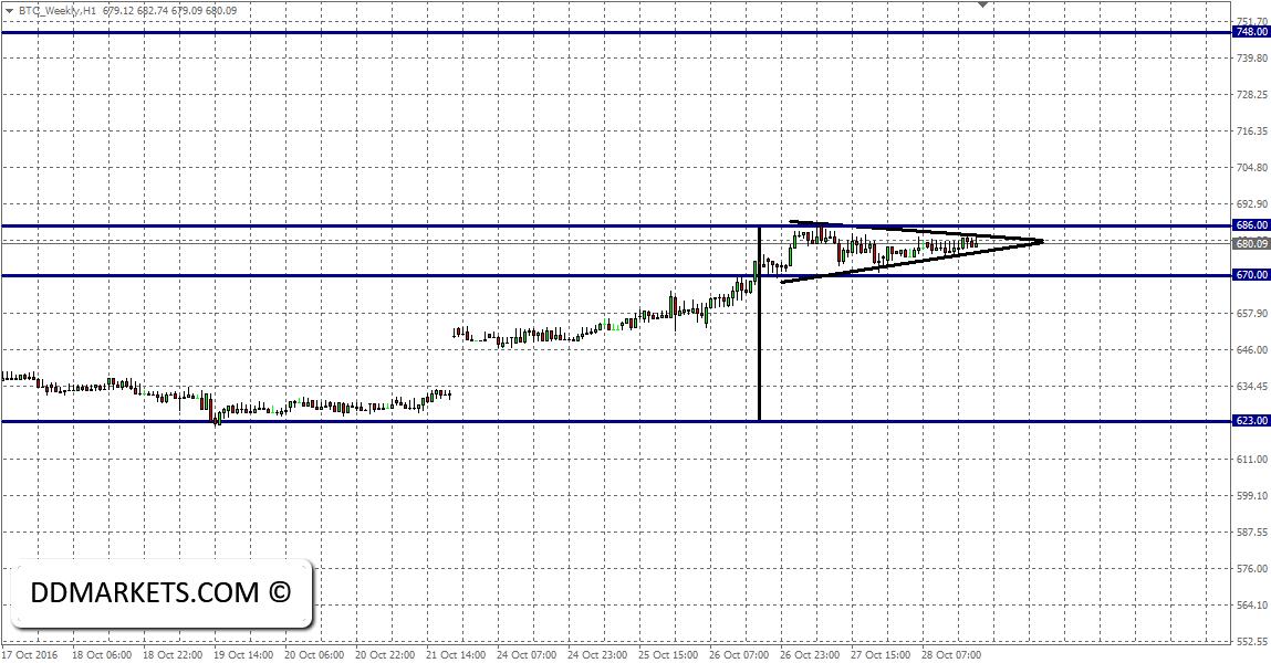 Bitcoin 60min Chart II 30/10/16