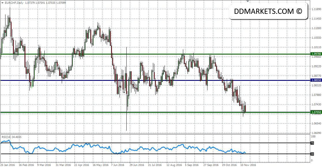 EURCHF Daily Chart 16/11/16
