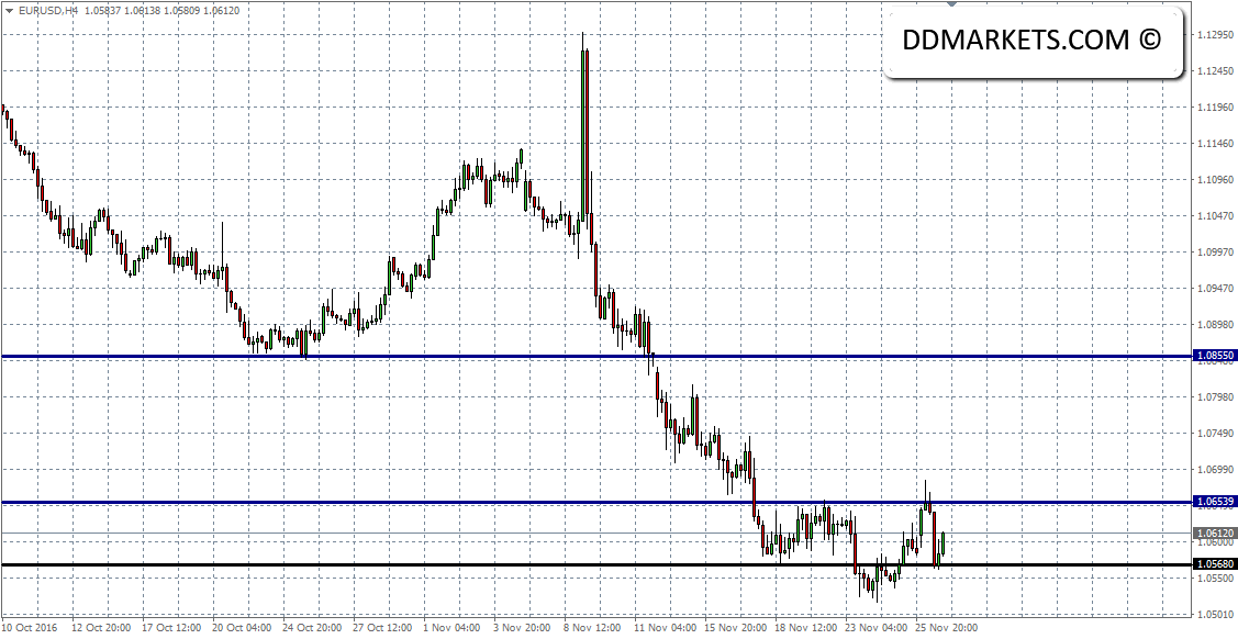 EURUSD 4hr Chart II 28/11/16