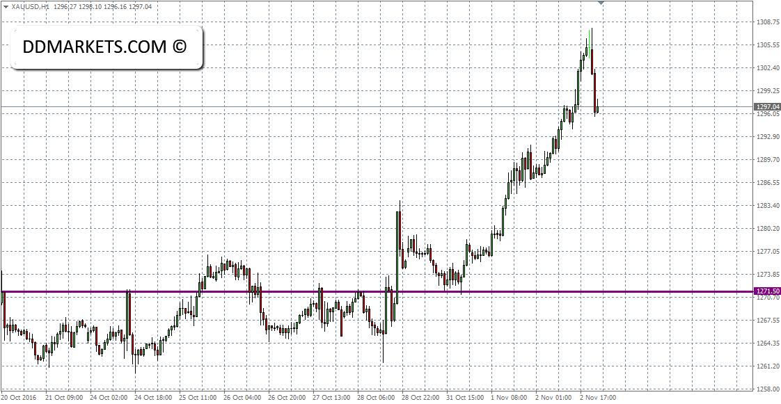 XAU/USD 60min Chart 02/11/16