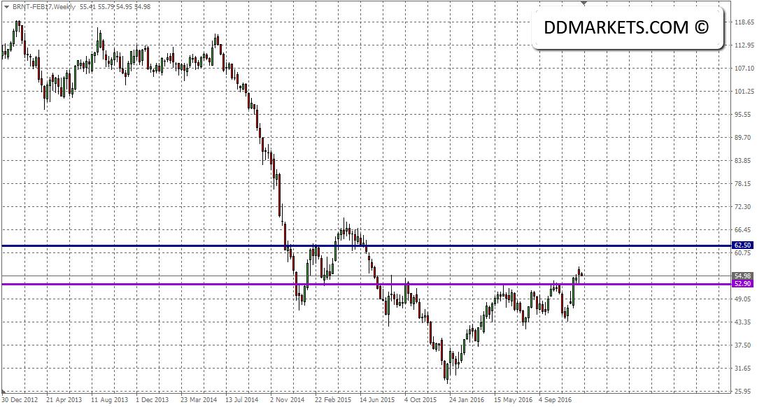 Intraday Market Analysis: Brent Crude Oil Analyzed