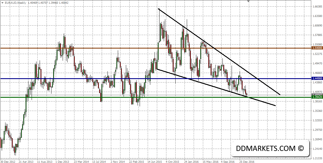 Attempting to Join EURUSD Trend