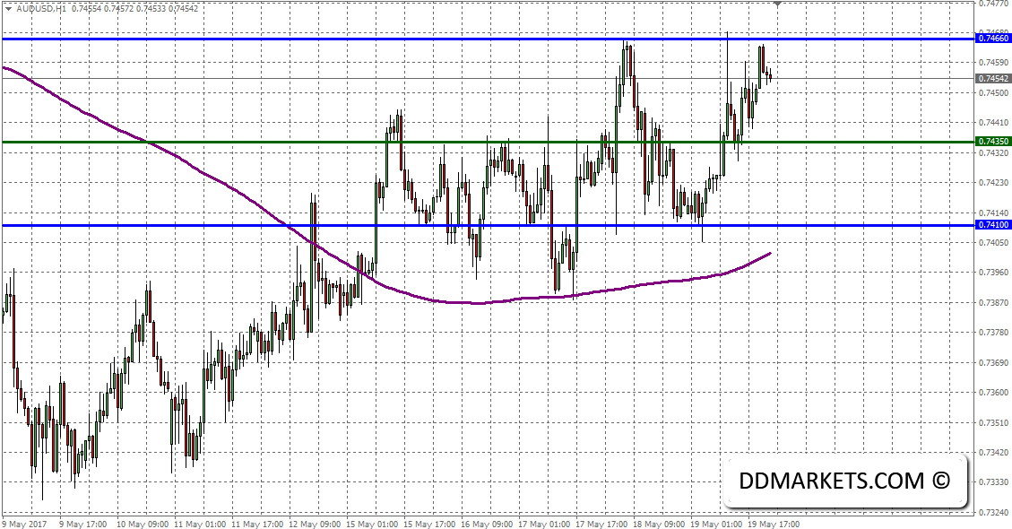 Intrday Market Analysis: AUDUSD and the US Geopolitical Tension