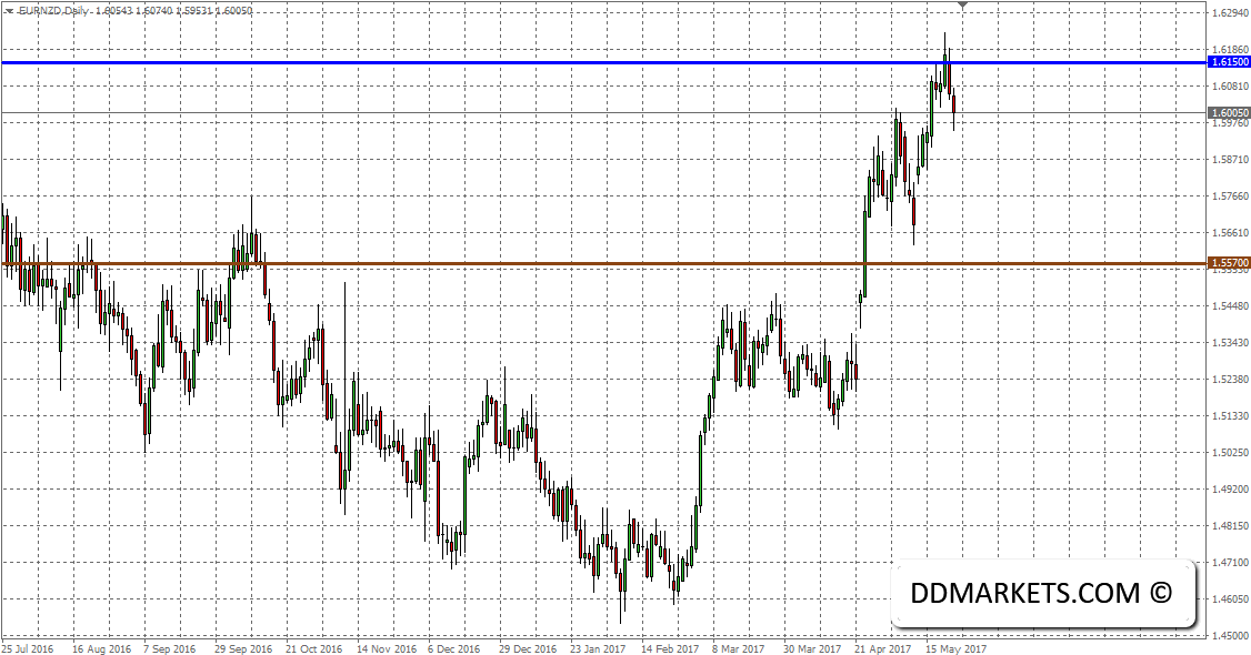 EUR Trading Strategy: Can the Euro Trade Higher?