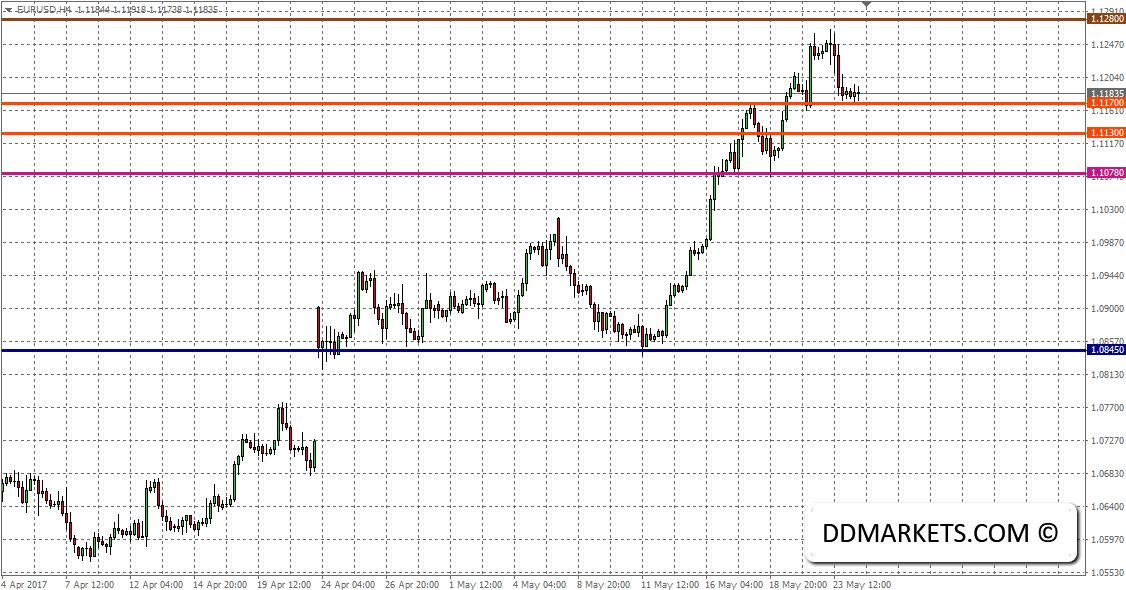 Intraday Market Analysis: Magnifying EURUSD Technical Dips
