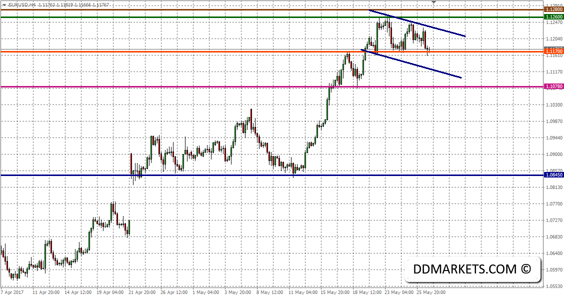 EURUSD Intraday Strategy: Determining the Market Trend