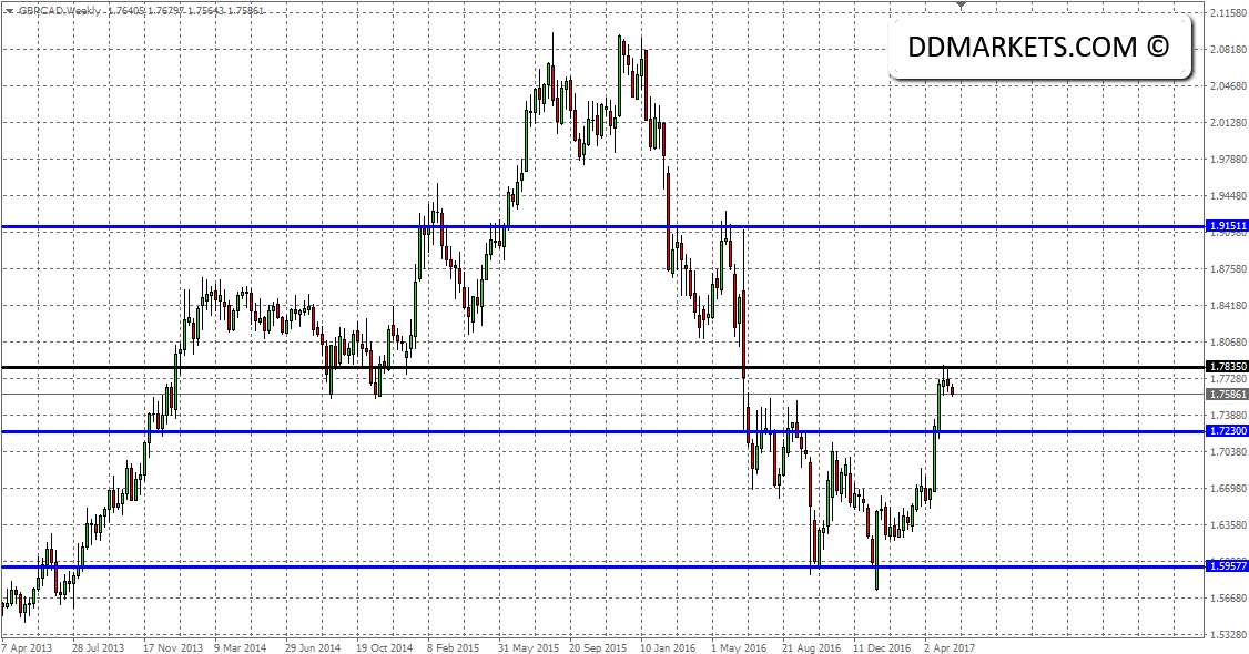 GBP Trading Strategy: The BOE Monetary Policy