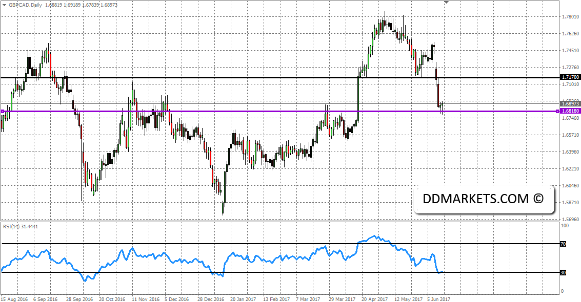 The Weekly Update: AUD and NZD Technical Setup