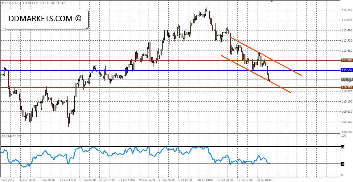 Intraday Market Analysis: USDJPY and EURAUD