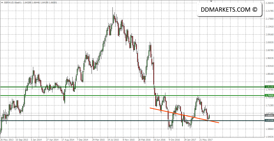 The Weekly Update: AUDUSD and GBPUSD, Our Prime Targets