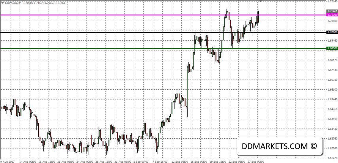Intraday Market Analysis: EURUSD and GBPAUD Outlook