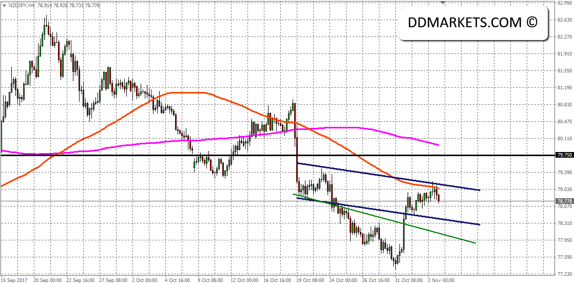 Intraday Market Strategies: NZDJPY and EURAUD Technically Driven Entries