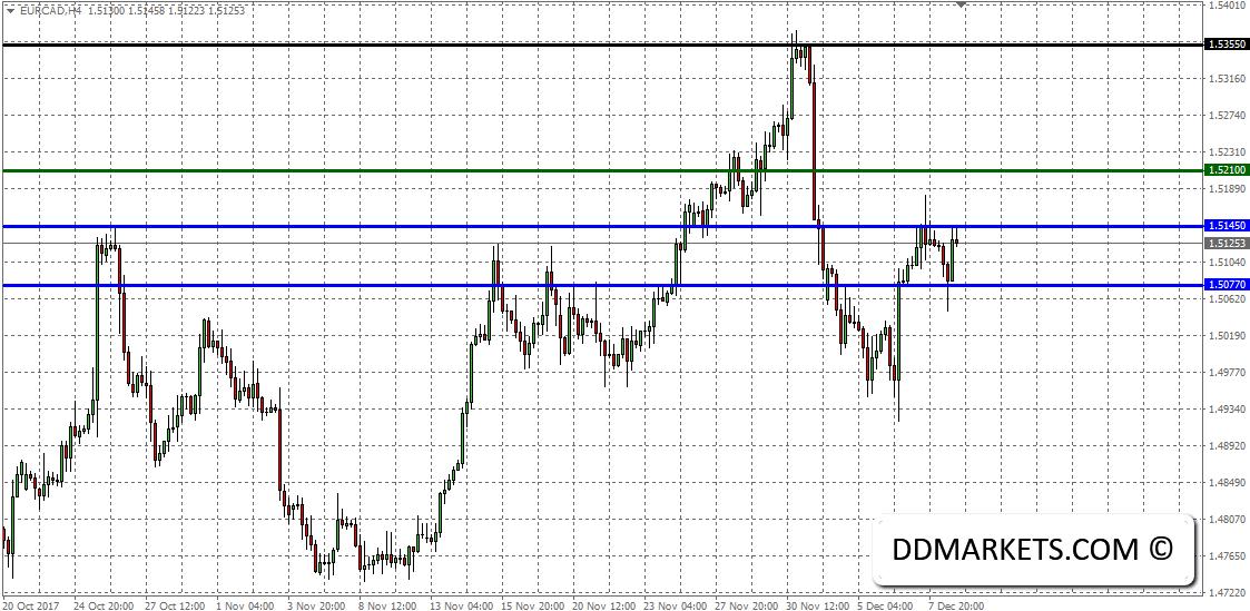 Intraday Market Analysis: EURCAD Short-Term Strategy