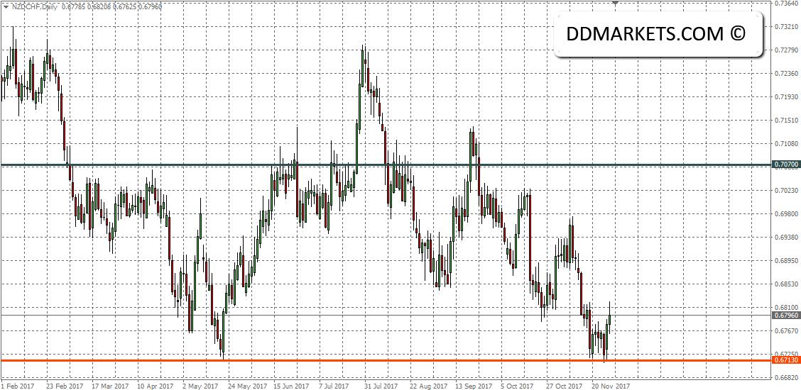 NZDCHF Forex Signal 28/11/17