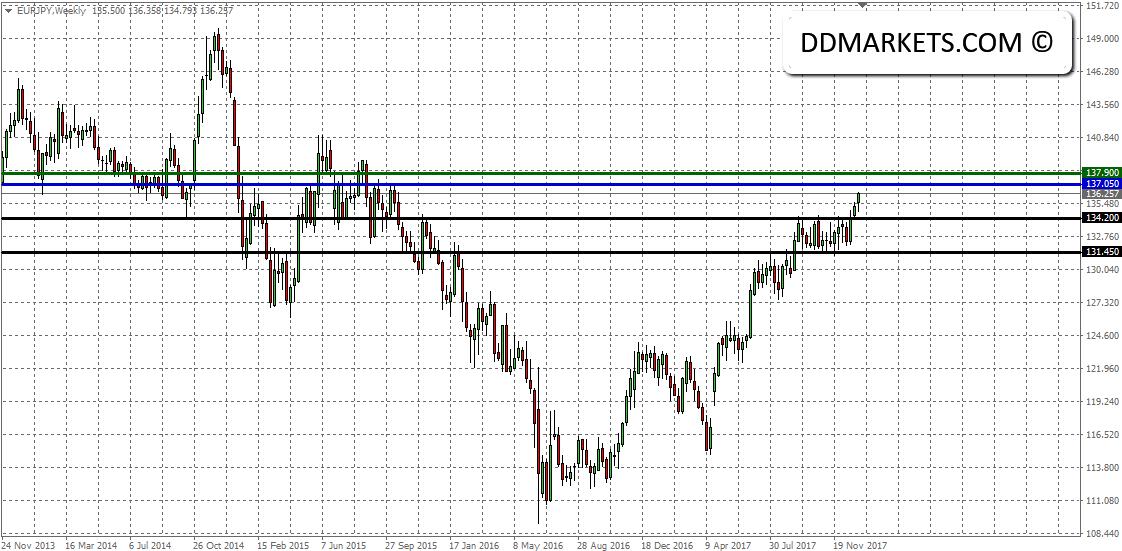 EURJPY Trading Signal 04/01/18