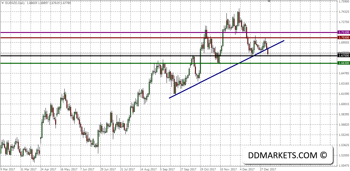 The Weekly Update: Refining NZD Technical Entries