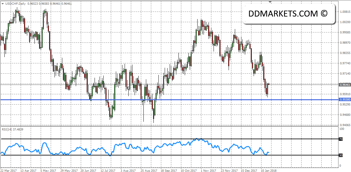 The Weekly Update: CAD BOC Technical Signal