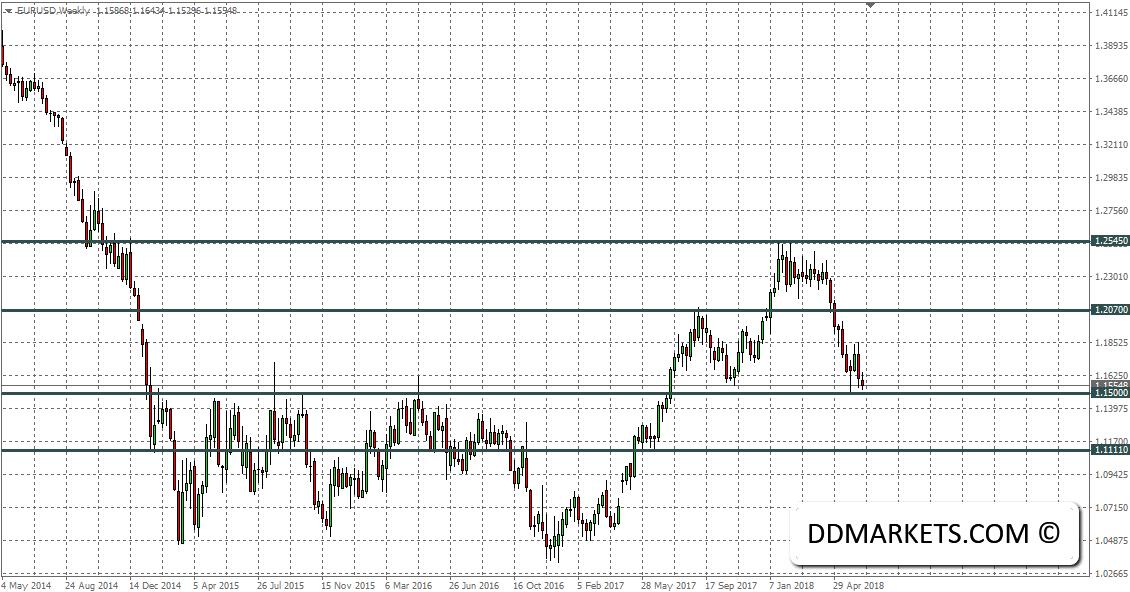 EURUSD FX Signal 19 June 2018