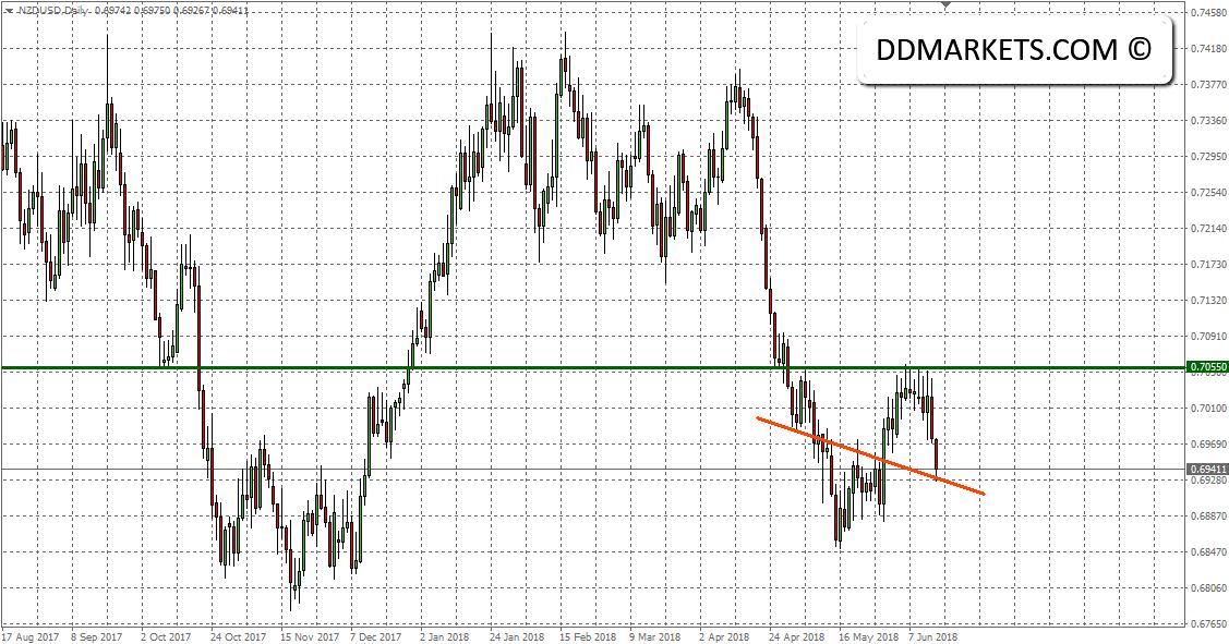 NZDUSD FX Daily Chart 17/06/18