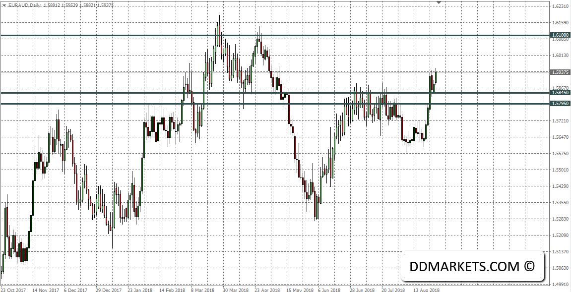 EURAUD Daily Chart 28/08/18