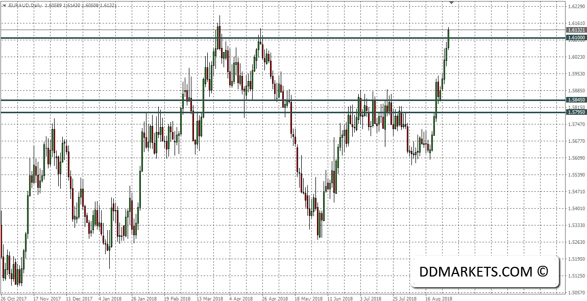 EURAUD Daily Chart 31/08/18