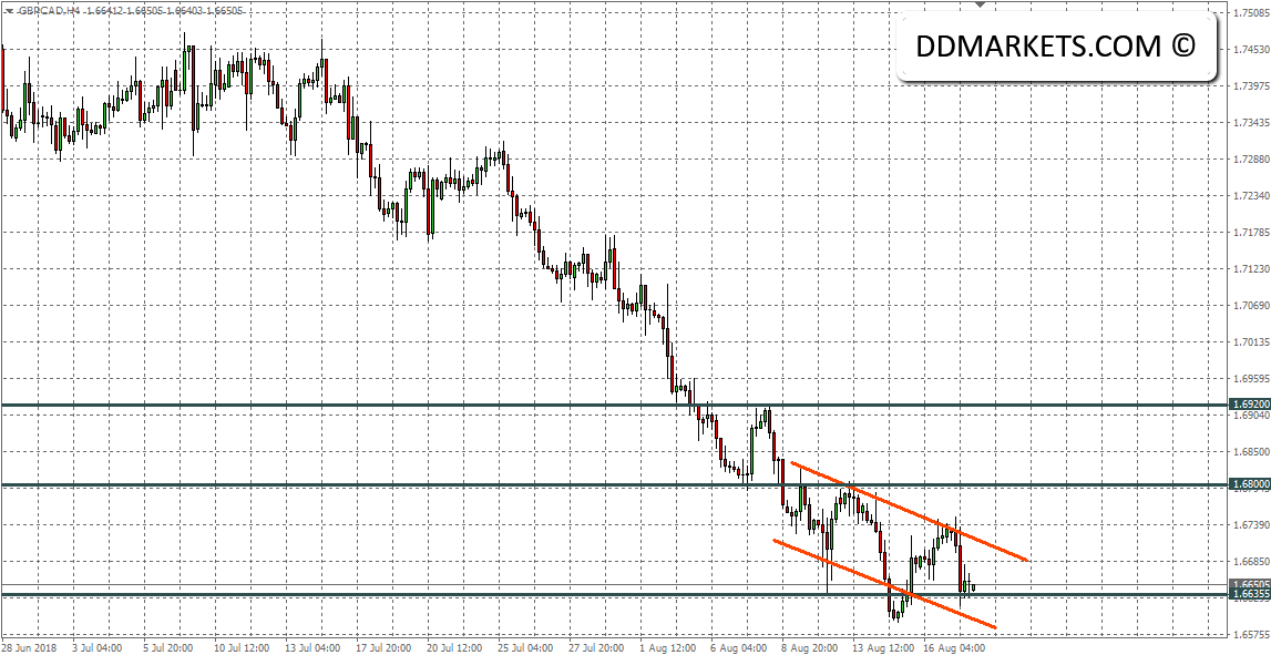 Back to the CAD: Post-CPI Trading