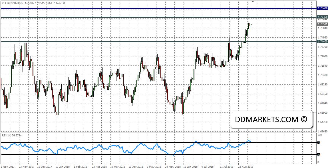 GBPAUD Signal Strategy September 2018