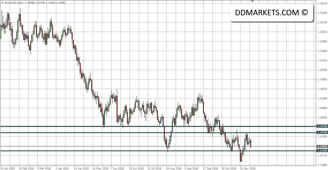 EURUSD and NZD Signal Strategies