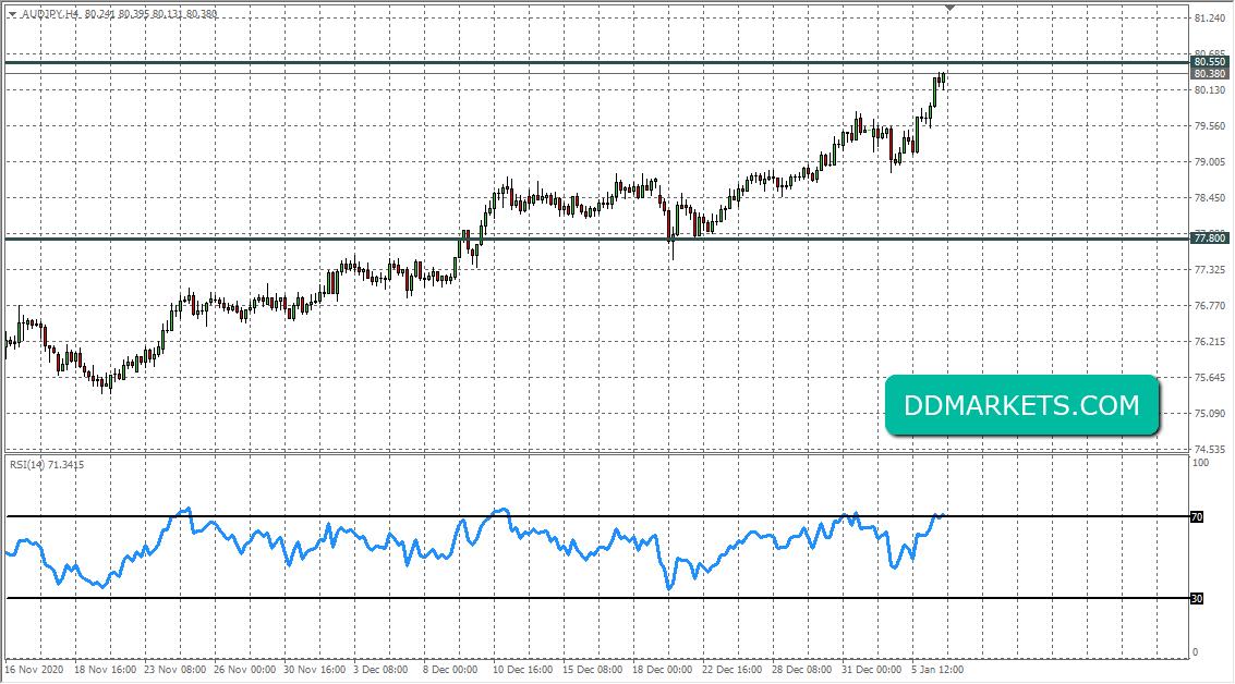 AUDJPY 4hr Chart Trade Signal 6 January 2020