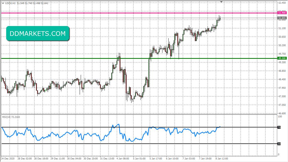 Crude Oil 60min Chart 8 January 2021