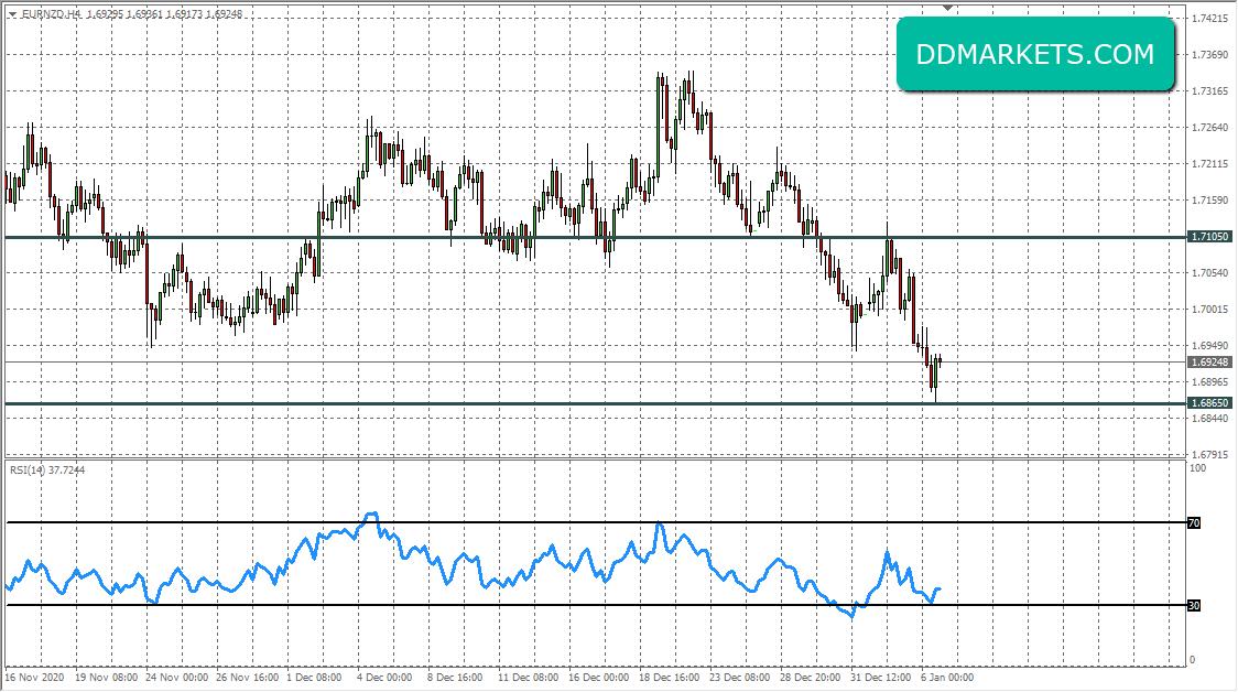 EURNZD 4hr Chart Forex Signal 6 January 2020