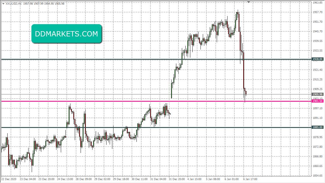 Gold 60min Chart Trade Signal 6 January 2021