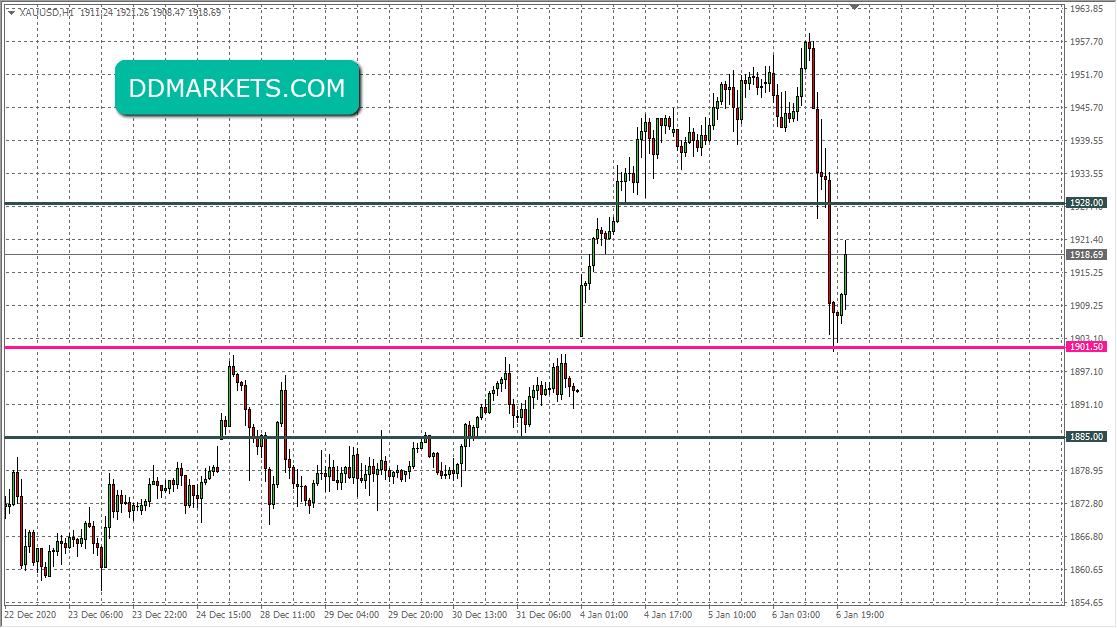 Gold 60min Chart Realized Profit 6 January 2021
