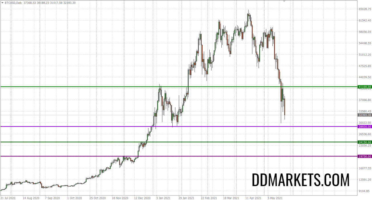 Bitcoin Daily Chart Strategy 23 May 2021 - by ddmarkets