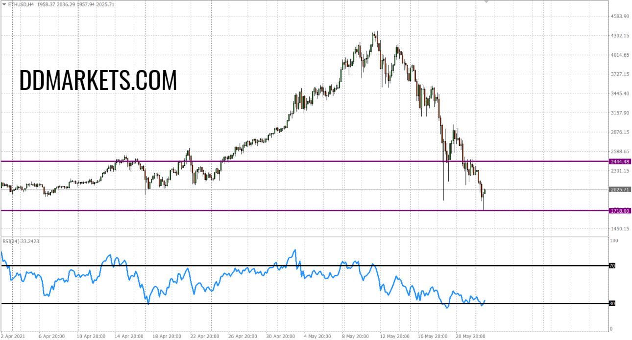 ETHUSD 4hr Chart Signal 23 May 2021 - ddmarkets